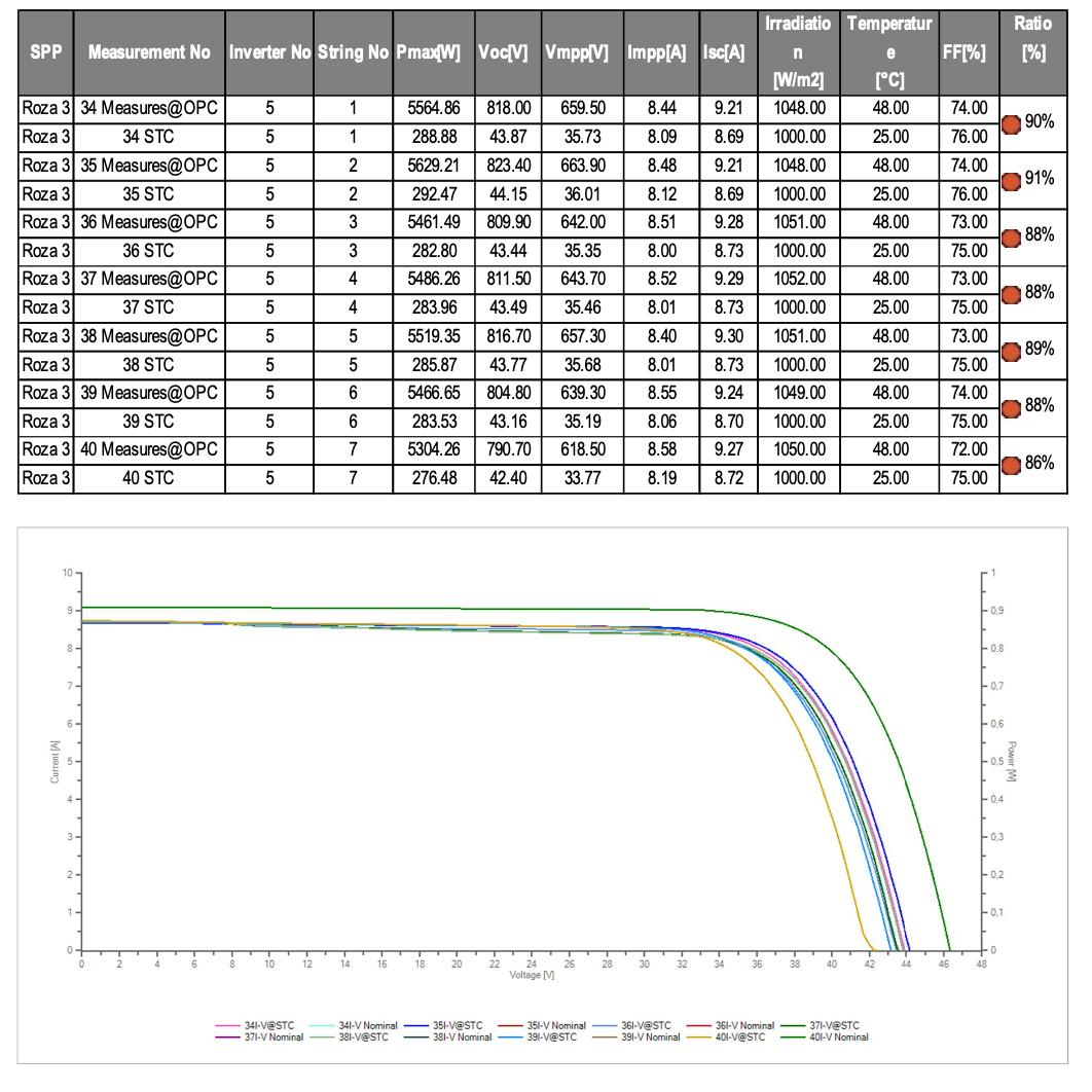 Çatı tipi güneş enerjisi santrallerinde akım-gerilim IV testleri
