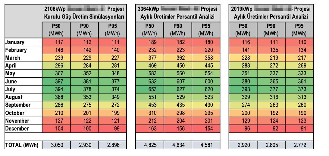 Çatı tipi güneş enerjisi yatırımlarında üretimlerin persantil cinsinden olasılıklarının hesaplanması